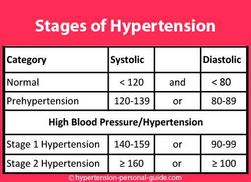 stages-of-hypertension